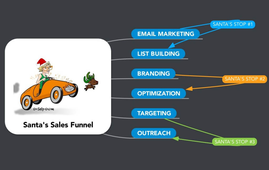 Santa's_Sales_Funnel