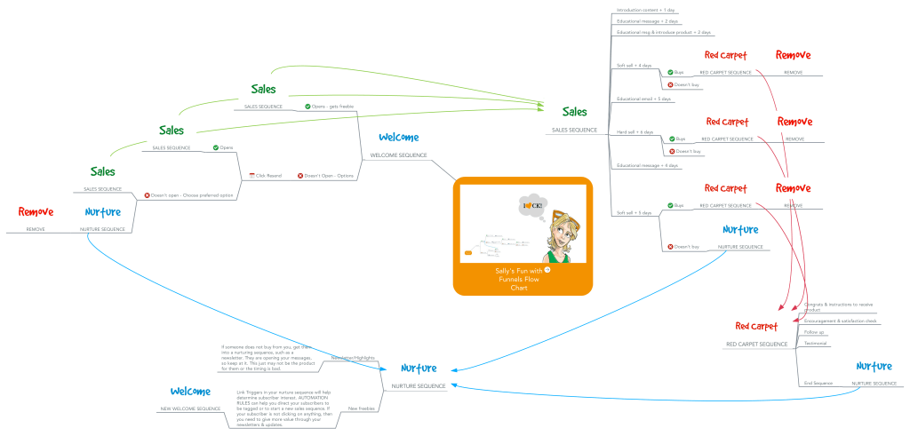email marketing flow chart-sales funnel template