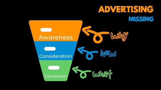 3 phases marketing sally hendrick